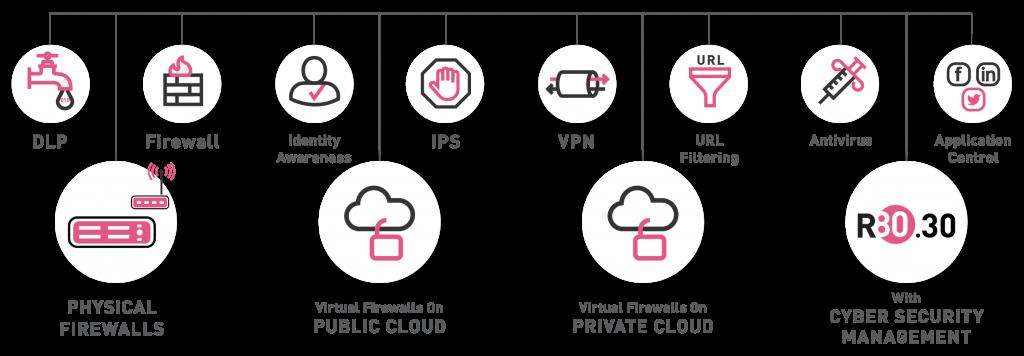 funcionalidades-firewall-checkpoint